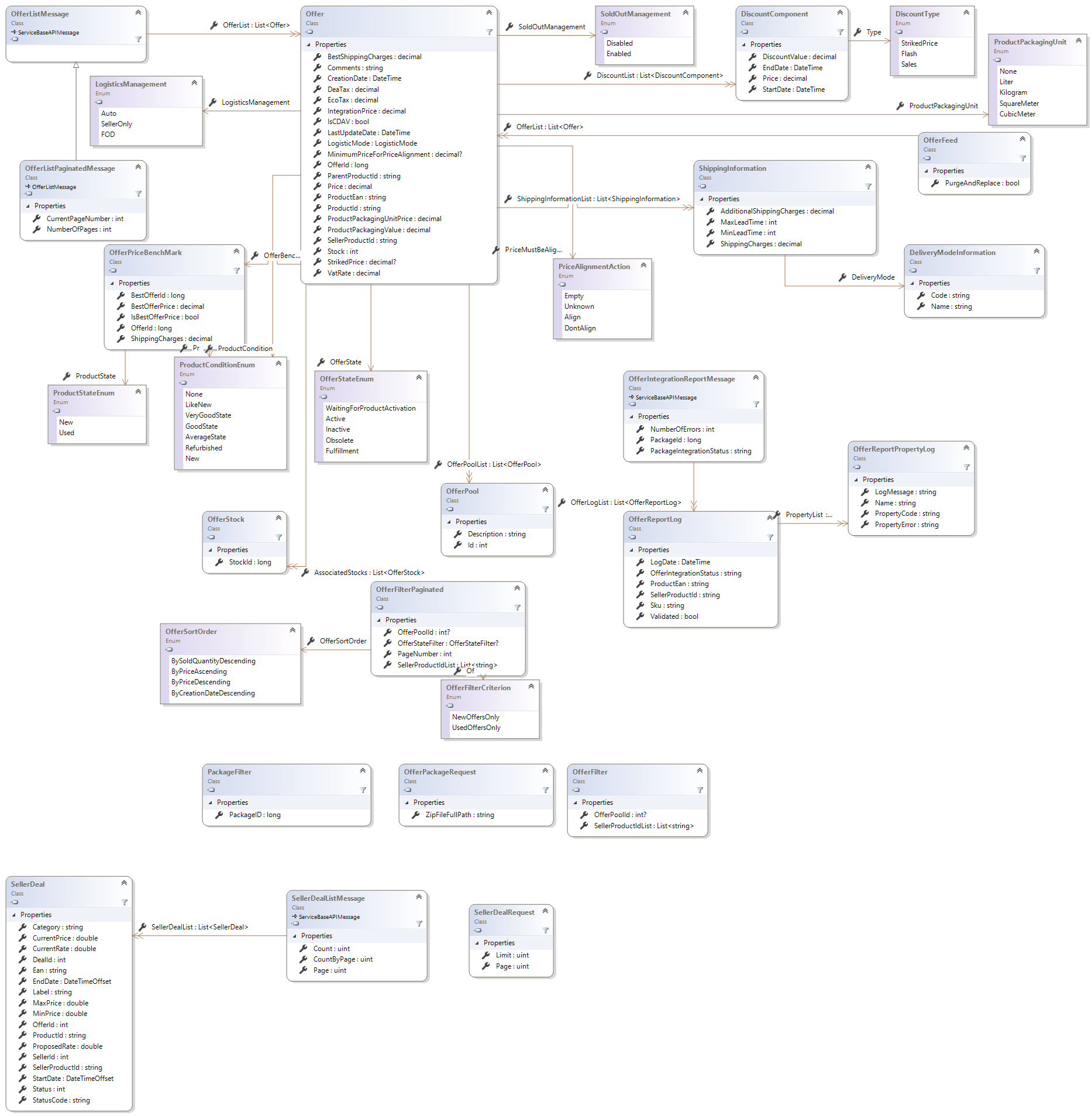 Offers class diagram cdiscount marketplace offers class diagram ccuart Images